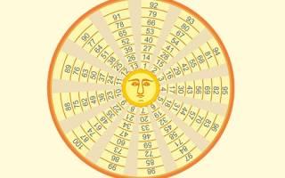 Методика гадания на будущее по кругу царя Соломона и ее толкование