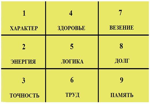 таблица секторов по пифагору