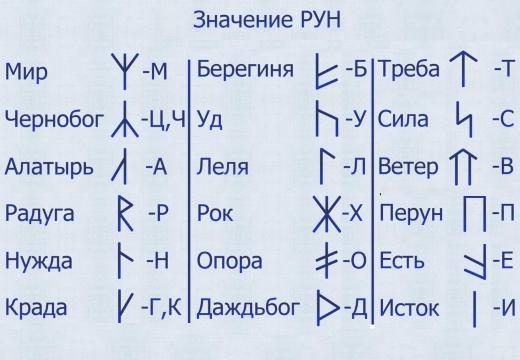 руны славян названия